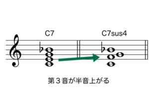C7sus4