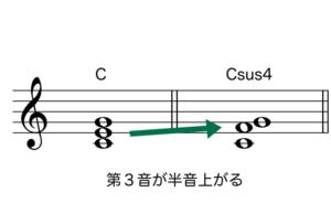 csus4の仕組み